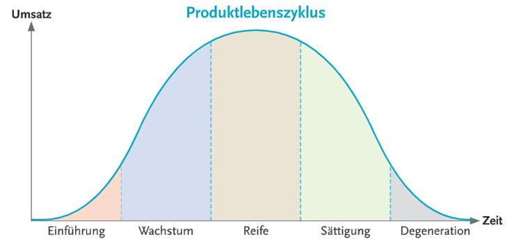 produktlebenszyklus beispiel